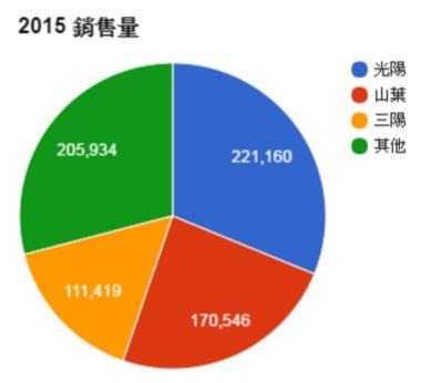 2015 機車市占率