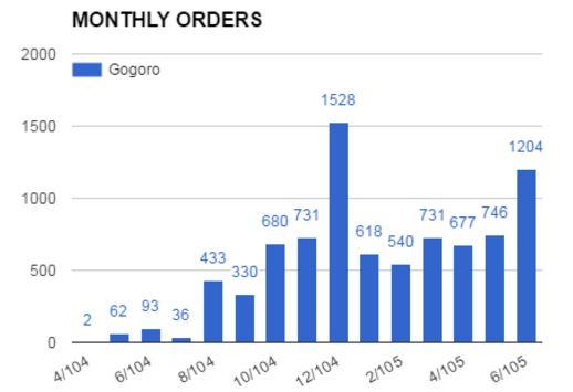 Gogoro 銷售量