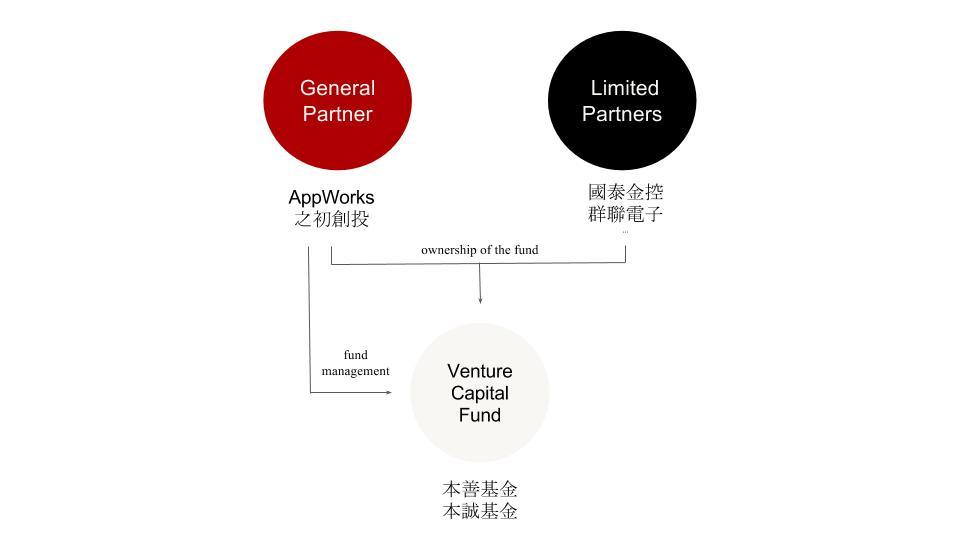創投基金架構