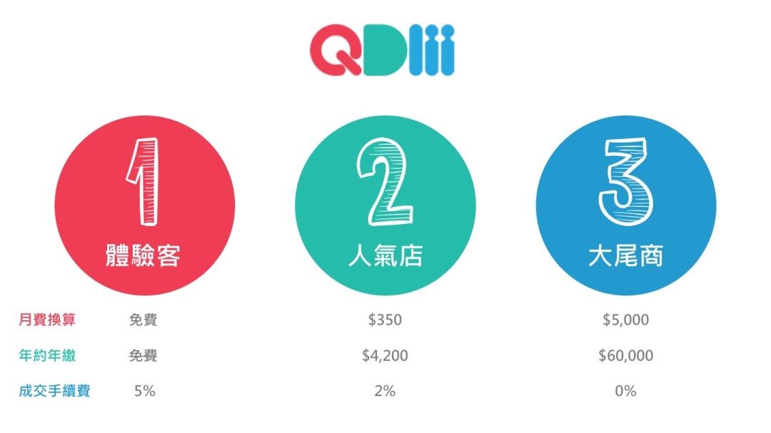 QDM 收費方式