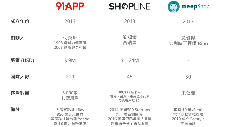 91APP-SHOPLINE-meepShop