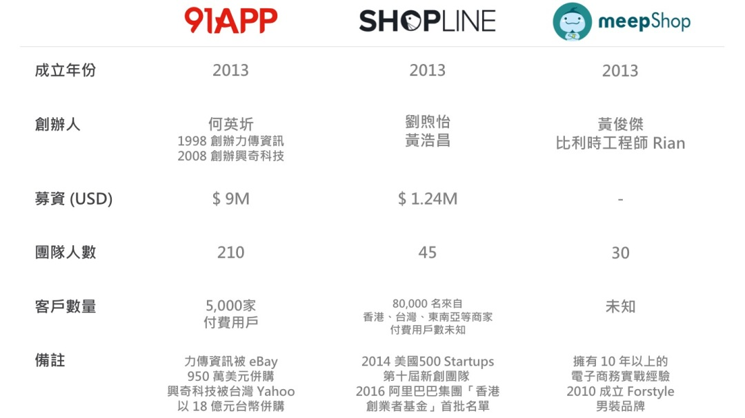 91APP SHOPLINE meepShop 介紹