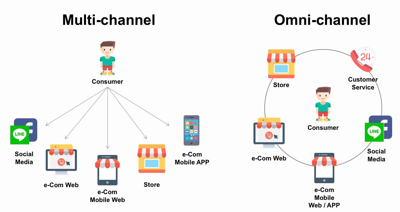 Multi-channel vs Omni-channel 多通路與全通路的差別