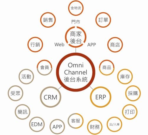 Omni-channel Omni-ERP Omni-CRM 全通路後台系統
