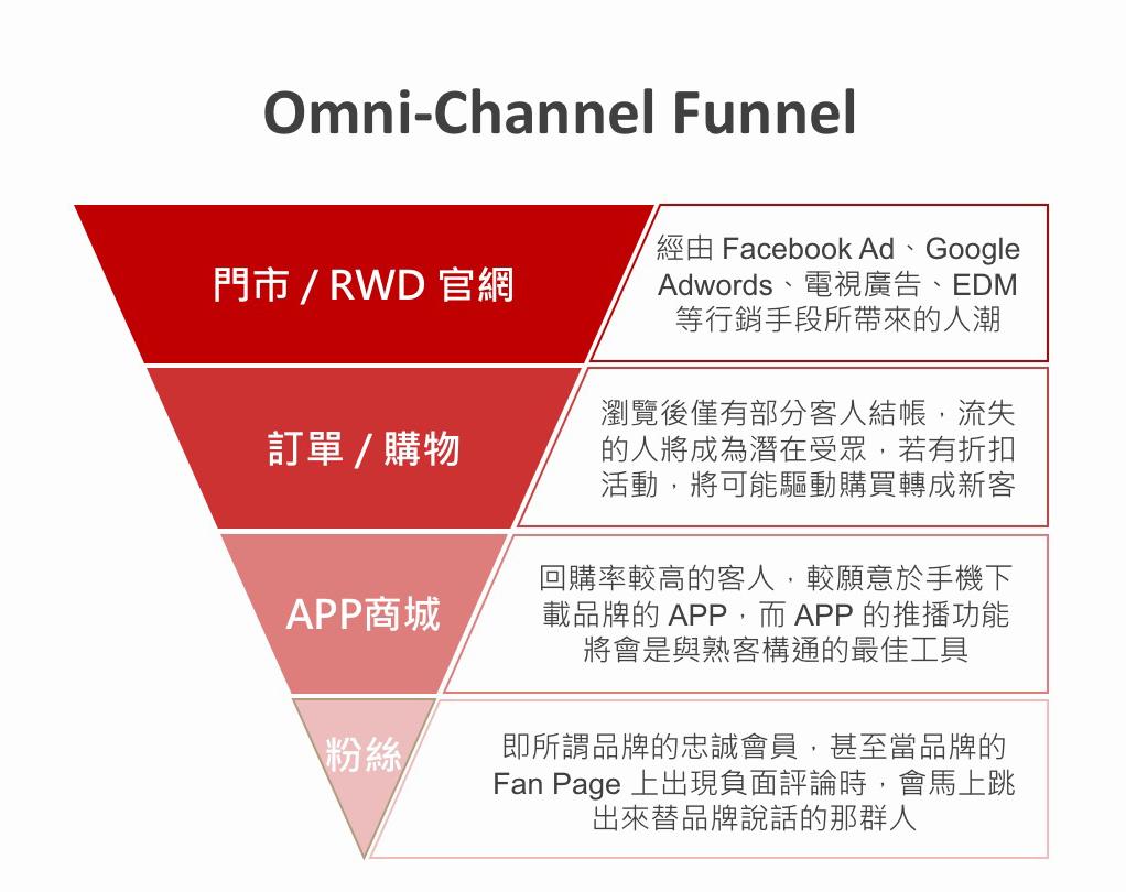 Omni-Chammel Funnel 全通路零售經營