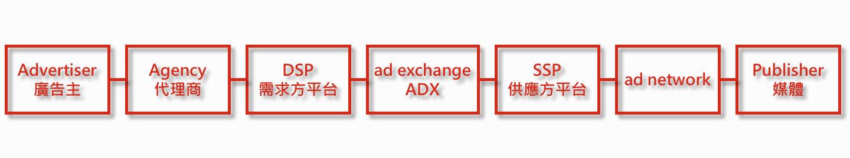 數位廣告流程 DSP、ADX、SSP、ad network、RTB