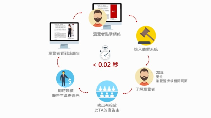 RTB Real Time Bidding 即時競價廣告