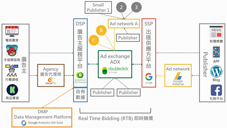 數位廣告架構 DSP SSP Ad exchange ADX Ad network