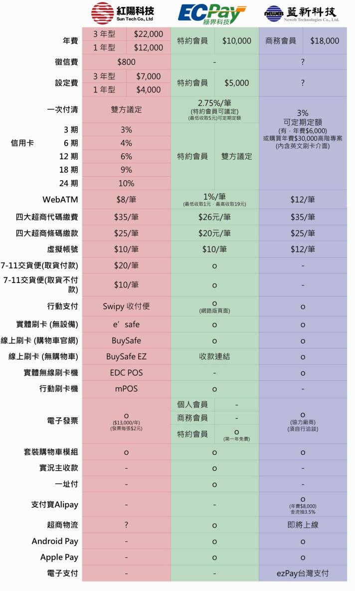 紅陽科技/綠界科技/藍新科技 線上金流比較