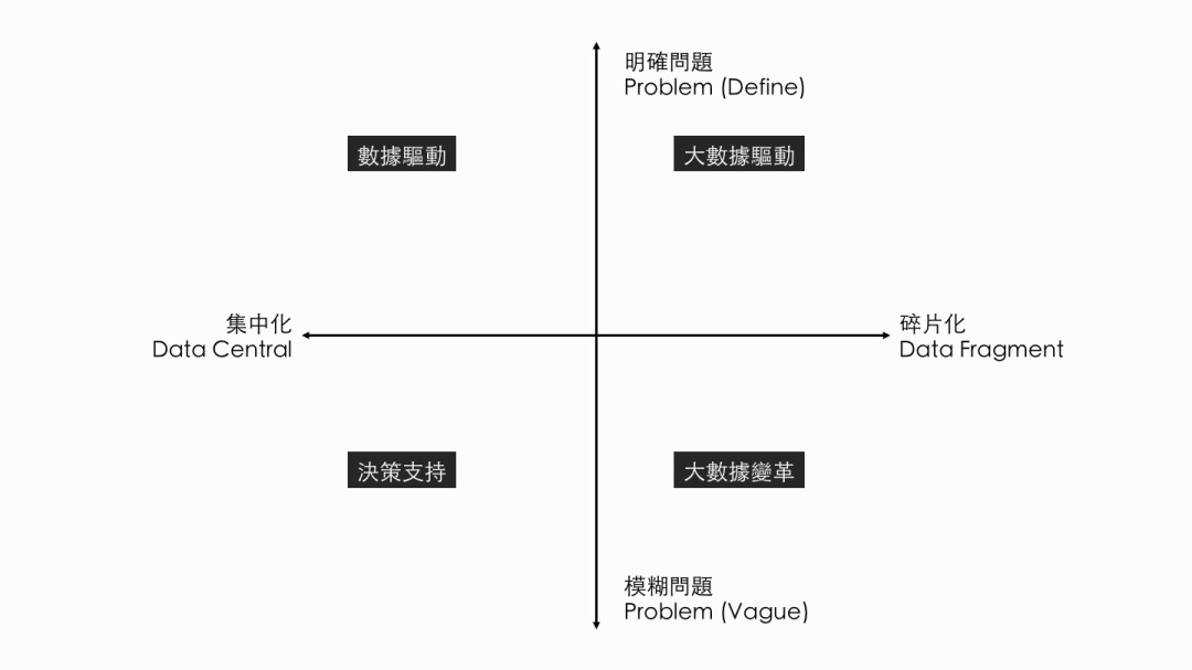 Data-Quadrant