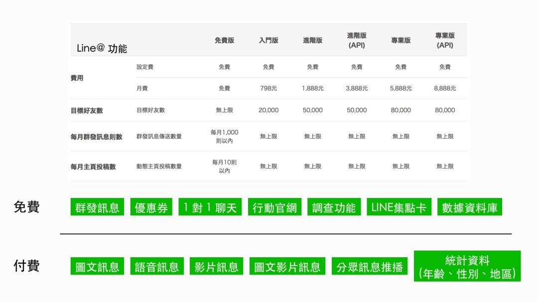 Line@-收費方式